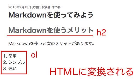 MarkdownがHTMLに変換される