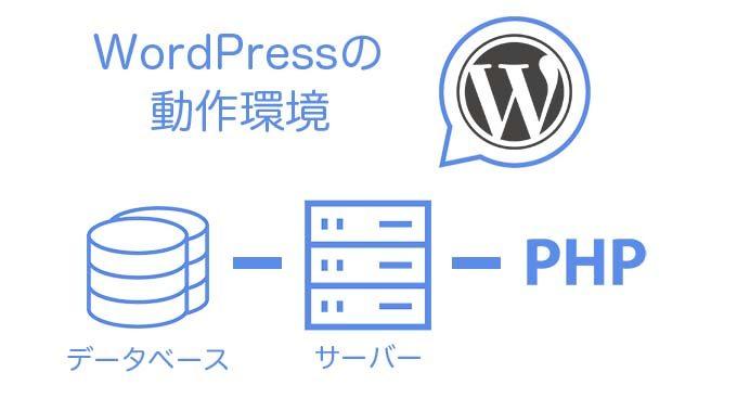 WordPressの動作環境