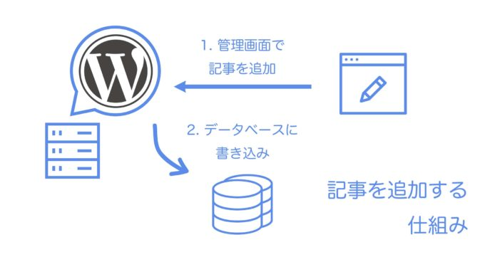 WordPressで記事を追加する仕組み