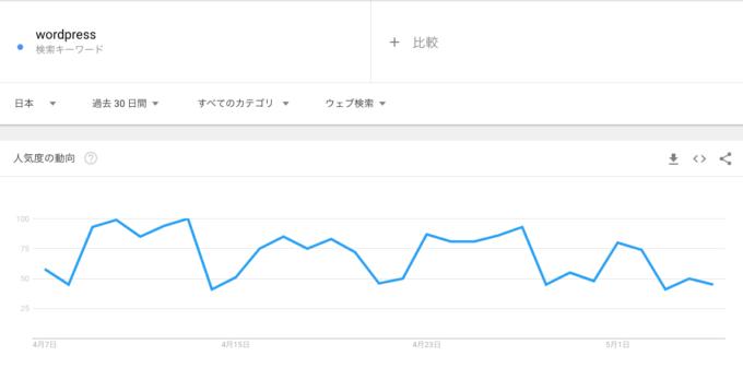 キーワードの検索数の人気度